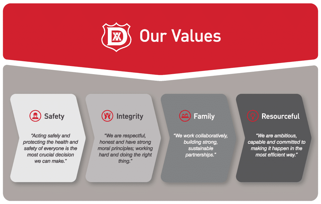 Port of Middlesbrough Values